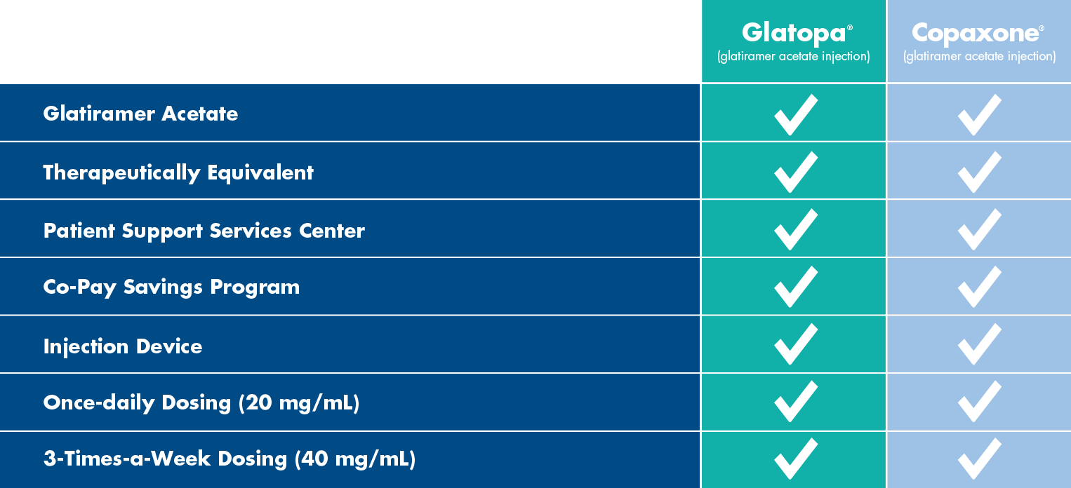 Copaxone comparison to Glatopa